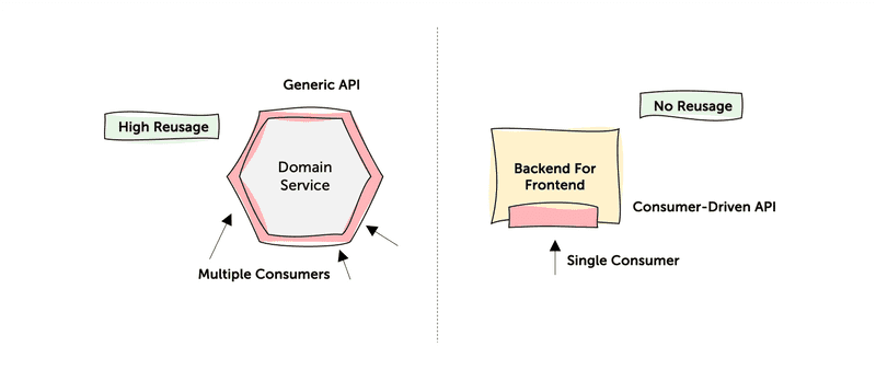 Figure 2: A reusable generic API and a specific Backend for Frontend.