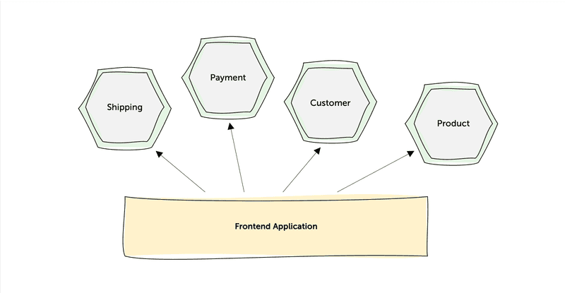 Figure 2: Microservices integrated by a monolithical Frontend.