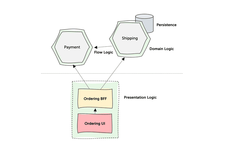 Figure 3: Different types of logics needed to be handled within a Microservice Architecture.