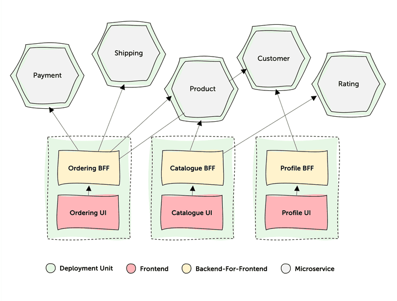 Figure 1: Micro-Frontend Architecture using Backends for Frontends to aggreagte Requests from the UI.