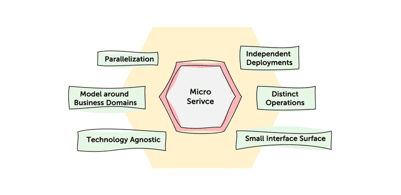 Figure 1: Microservices and its main advantages